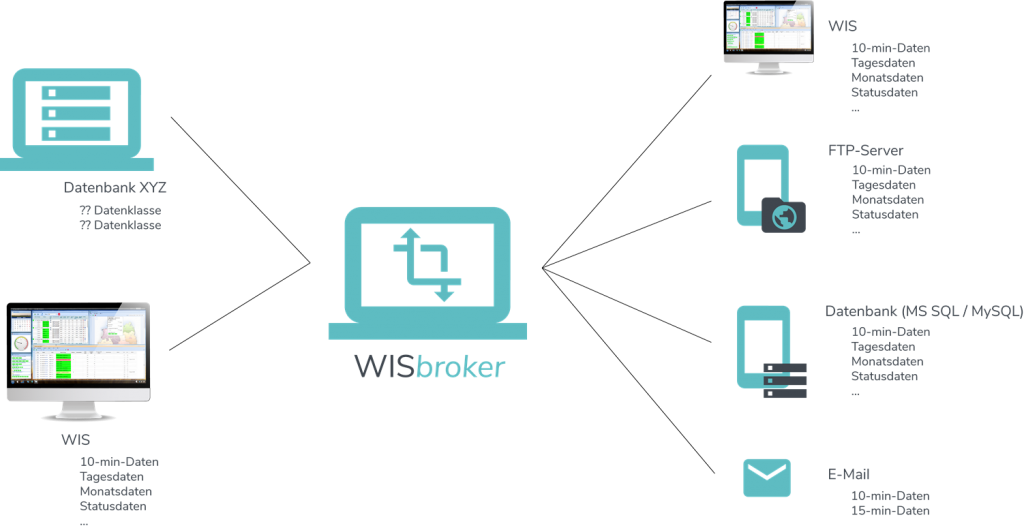 WISbroker - Datenmodell