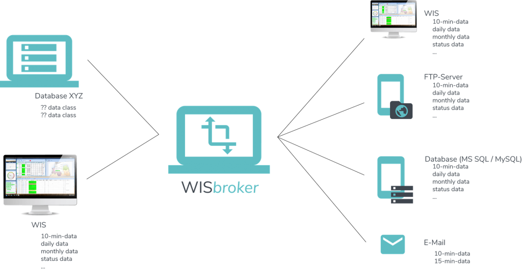 WISbroker - data model