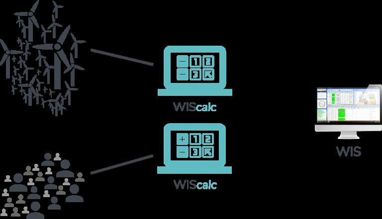 WIScalc - Datenmodell