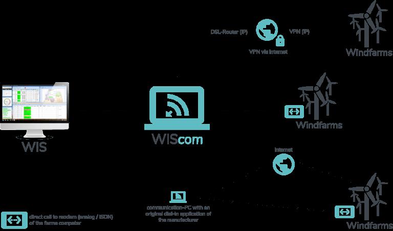 WIScom - data model