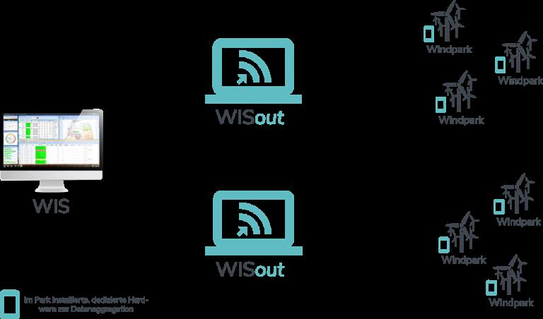 WISout - Datenmodell